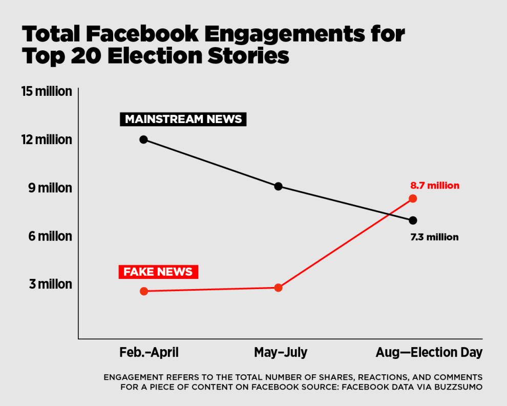 Una análisis de Buzzfeed News: las 20 historias más compartidas por los principales medios estadounidenses en Facebook generaron menos interacciones que las 20 noticias falsas más difundidas.