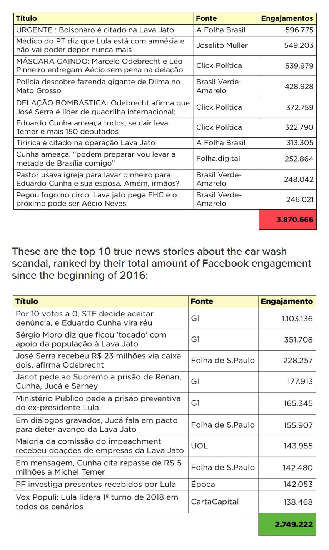 """Otro análisis de Buzzfeed sobre noticias falsas vs. noticias reales, esta vez sobre el caso """"Lava Jato"""" en Brasil."""