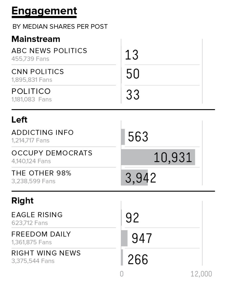 Según Buzzfeed, los medios partidistas en EE.UU. están acostumbrándose a publicar noticias falsas en Facebook.