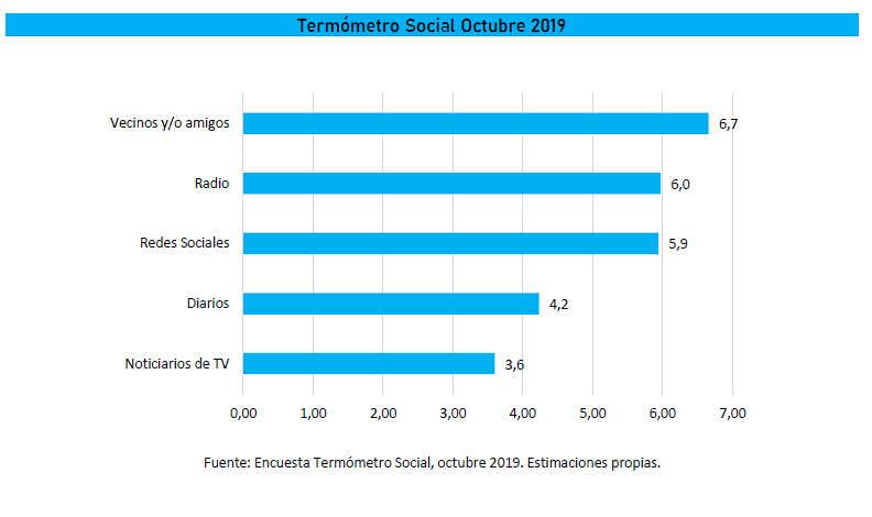 Termometro Social_Radios