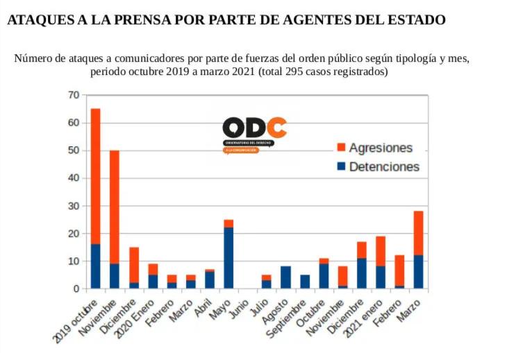 Datos del Observatorio del Derecho a la Comunicación (ODC)